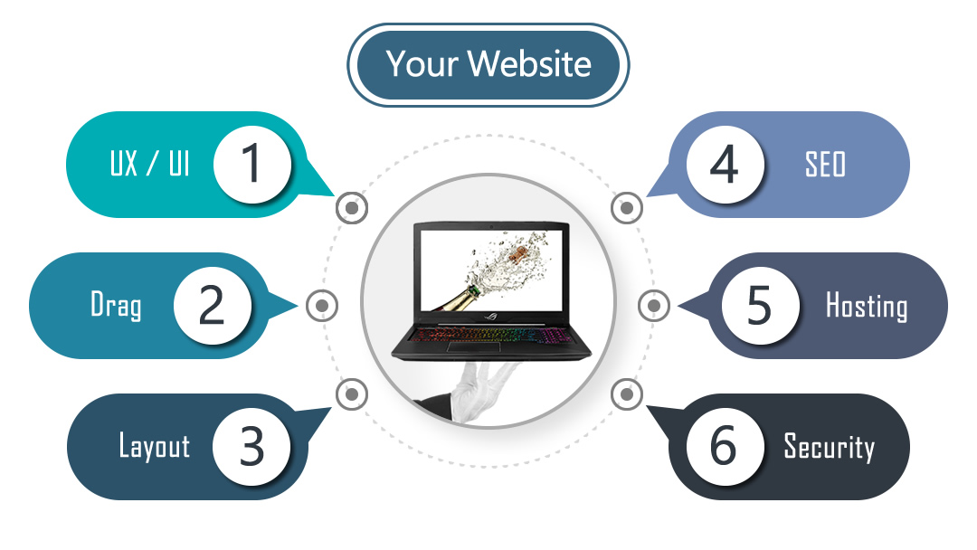 Six Essential Website Components shown in the image