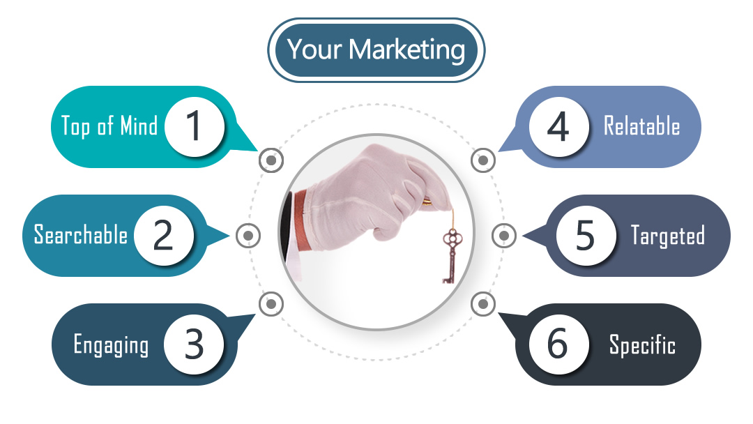 Six Essential Marketing Aspects of a successful website